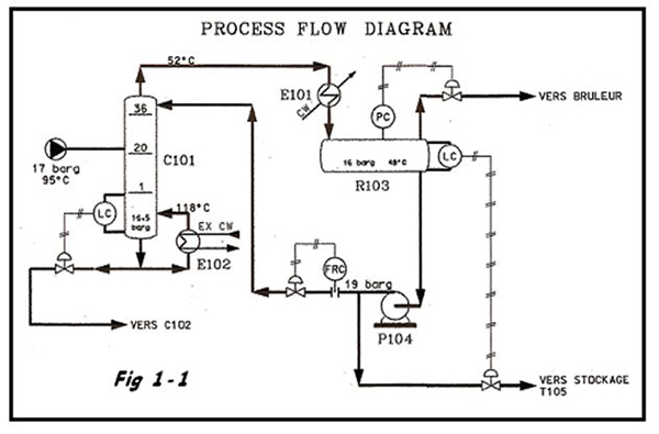 Process Flow Diagramm