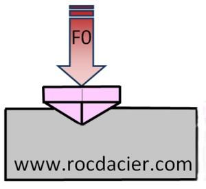 Schéma Vickers