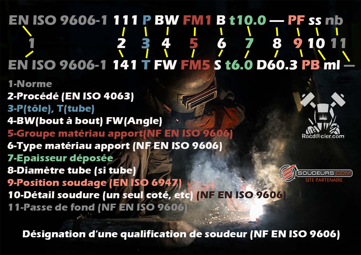 Désignation qualification soudeur ISO 9606