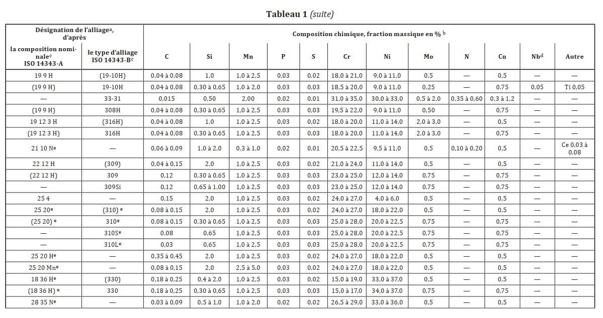 extrait-norme-14343-6