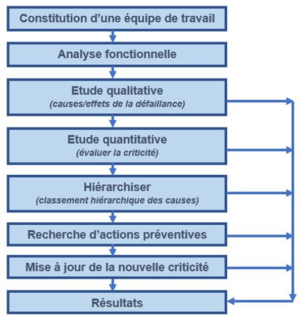 schéma pour AMDEC