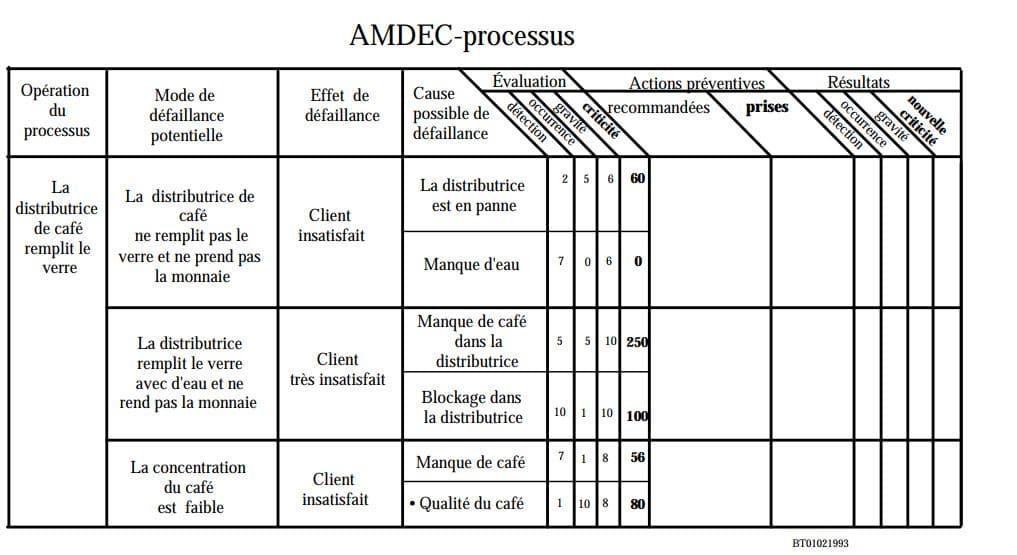 tableau-amdec-processus