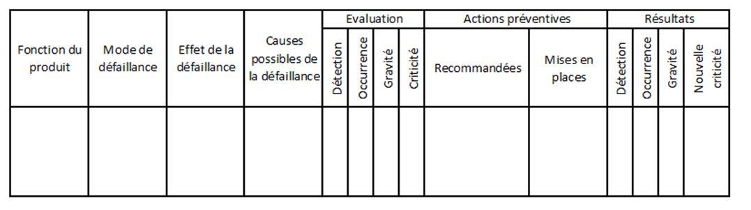 Tableau AMDEC