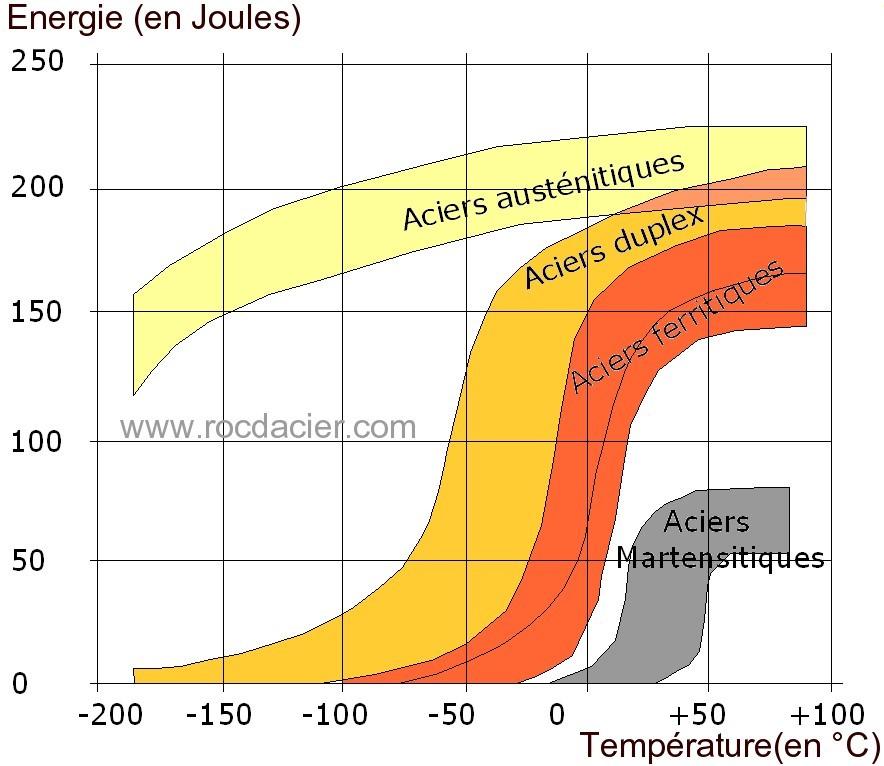 Evolution résilience température