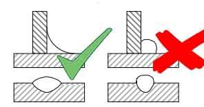 Convexe>concave