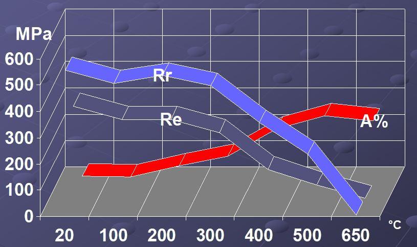 Limite élastique, rupture, allongement et température