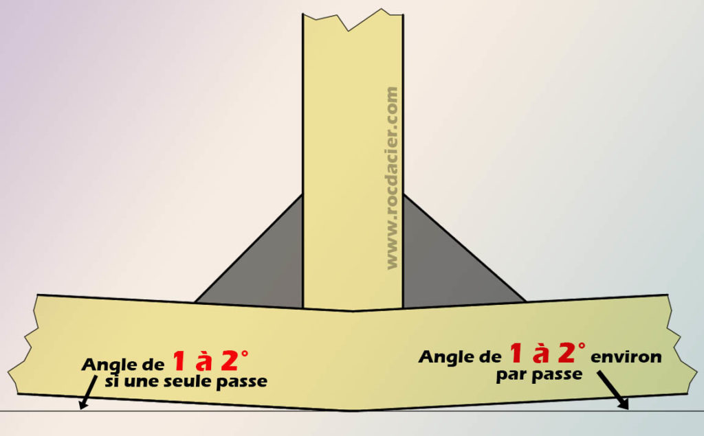 Déformation angle 1
