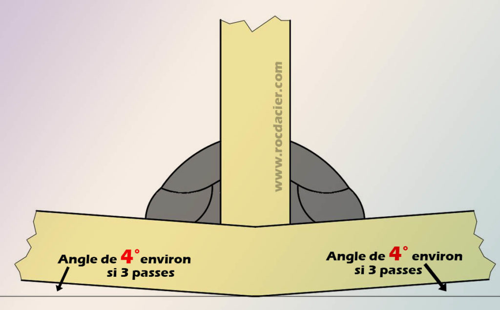 Déformation angle 3