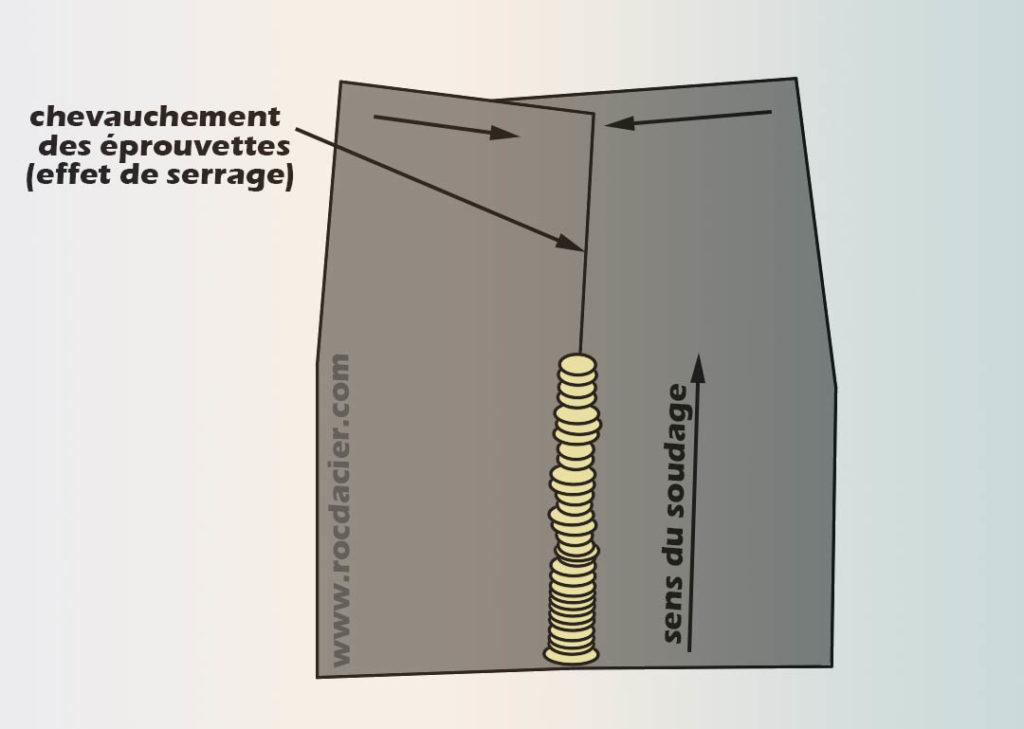 Recouvrement des pièces soudées