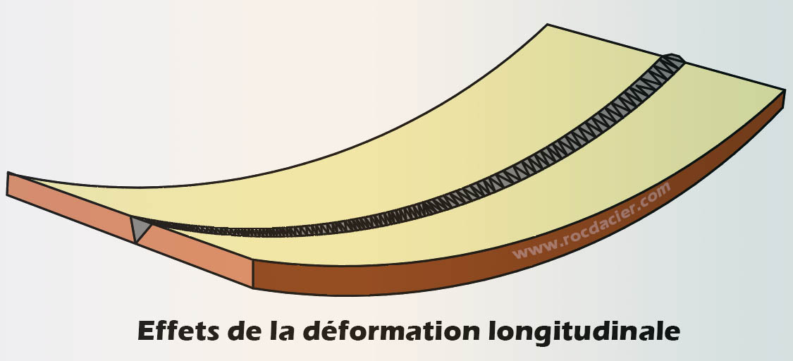 Déformation longitudinale