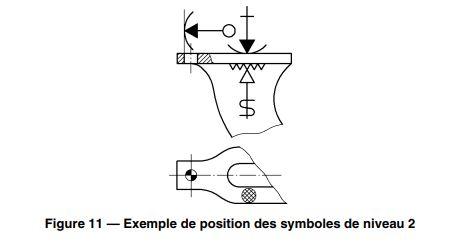 Exemple de position des symboles