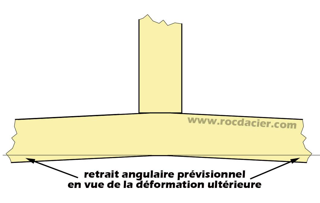 Angle de prédéformation en angle