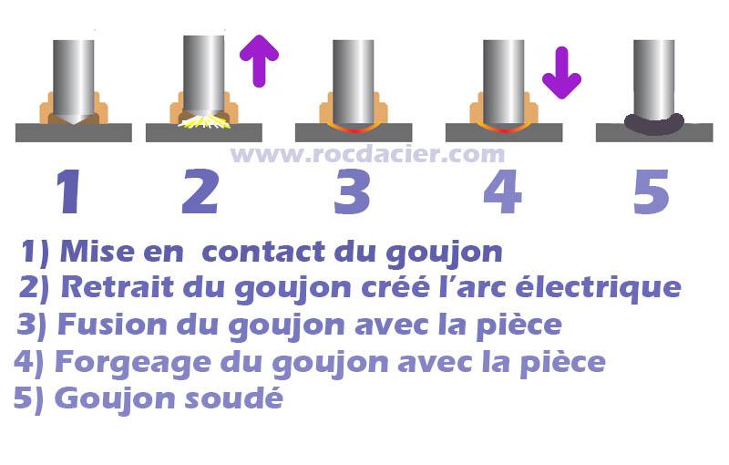 Cycle du soudage de goujons par fusion et forgeage