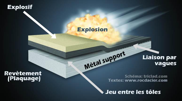 Schéma et explications du soudage par explosion