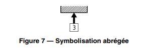 symbolisation-abrégée