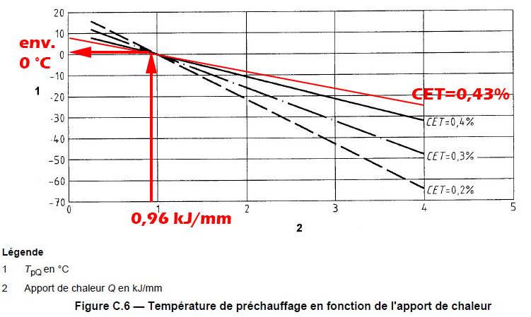 Estimation de la température de préchauffage due à l'apport de chaleur