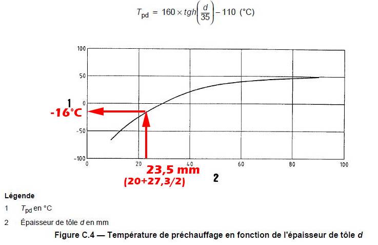 Estimation de la température de préchauffage due à l'épaisseur