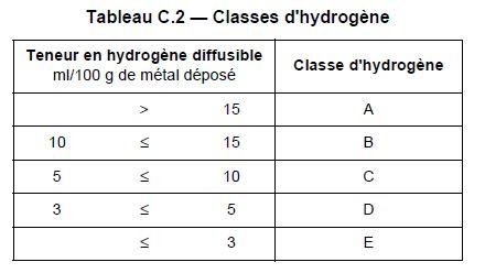 Classe hydrogène métal d'apport