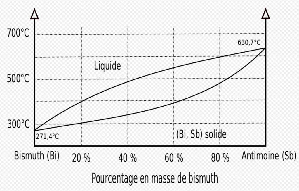 Courbe refroidissement alliage homogene solution solide