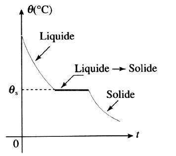 Courbe refroidissement alliage température constante