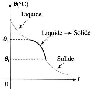 Courbe refroidissement alliage température variable
