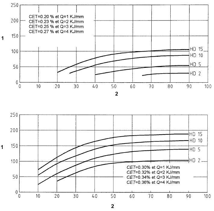 Détermination graphique prechauffage 1