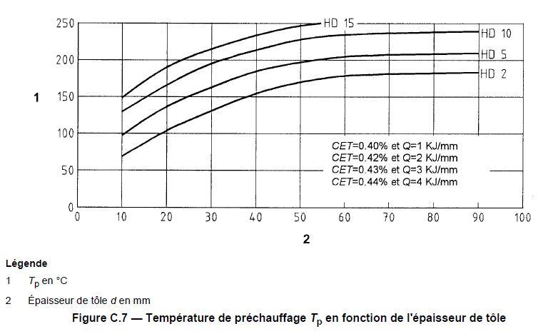 Détermination graphique prechauffage 2