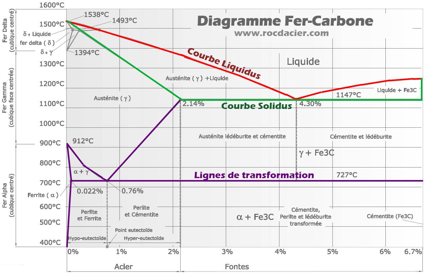 Les lignes du diagramme fer carbone