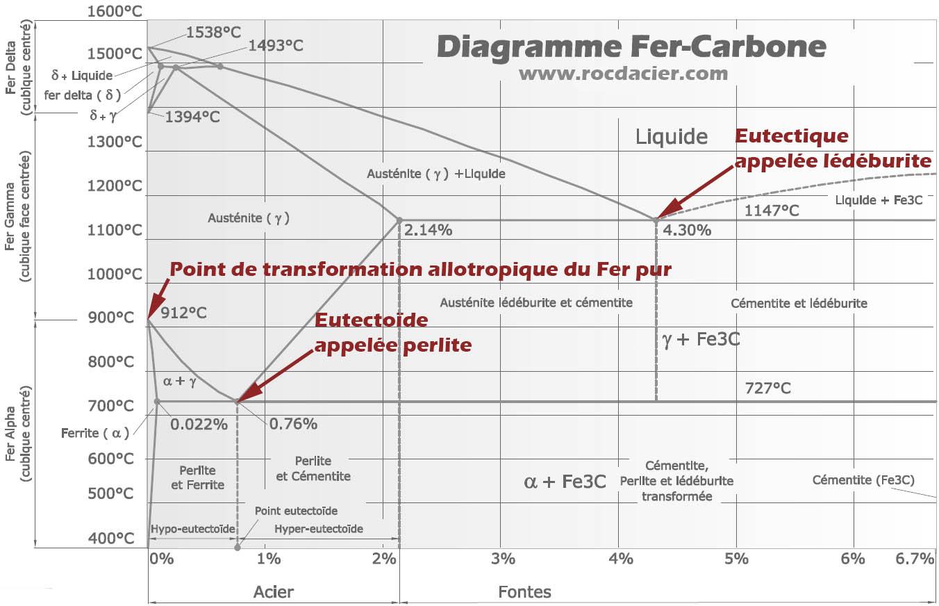 Points particuliers du diagramme fer cementite