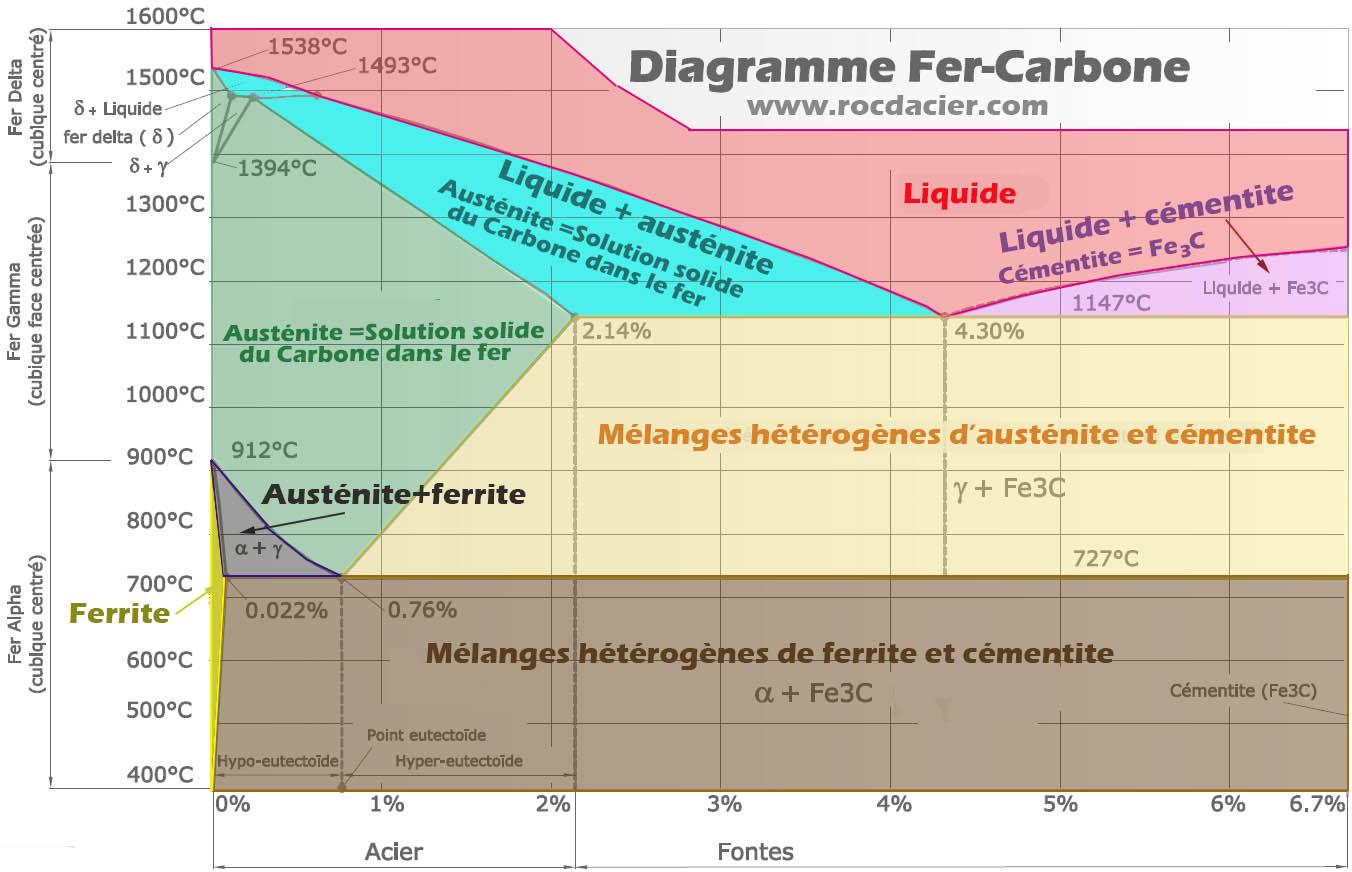 diagramme Fer carbone ou Fer cementite simplifié