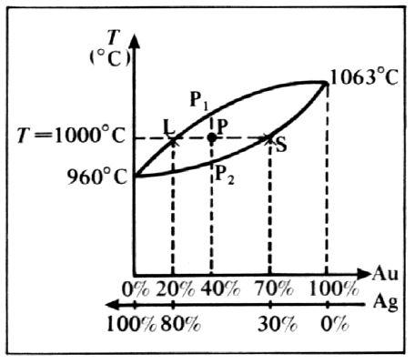 Règle des segments inverses ou bras de levier