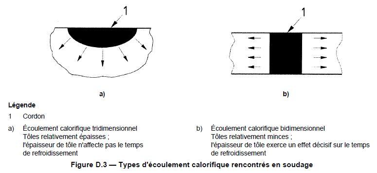 Ecoulement calorifique bidimensionnel tridimensionnel 2