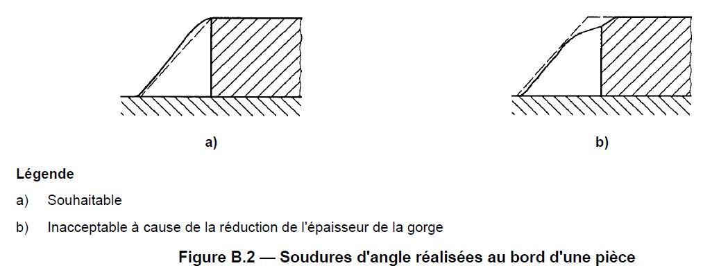 Fusion des soudures d'angle