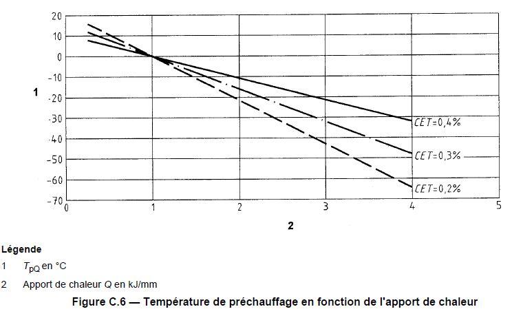 Relation apport chaleur temperature prechauffage 2