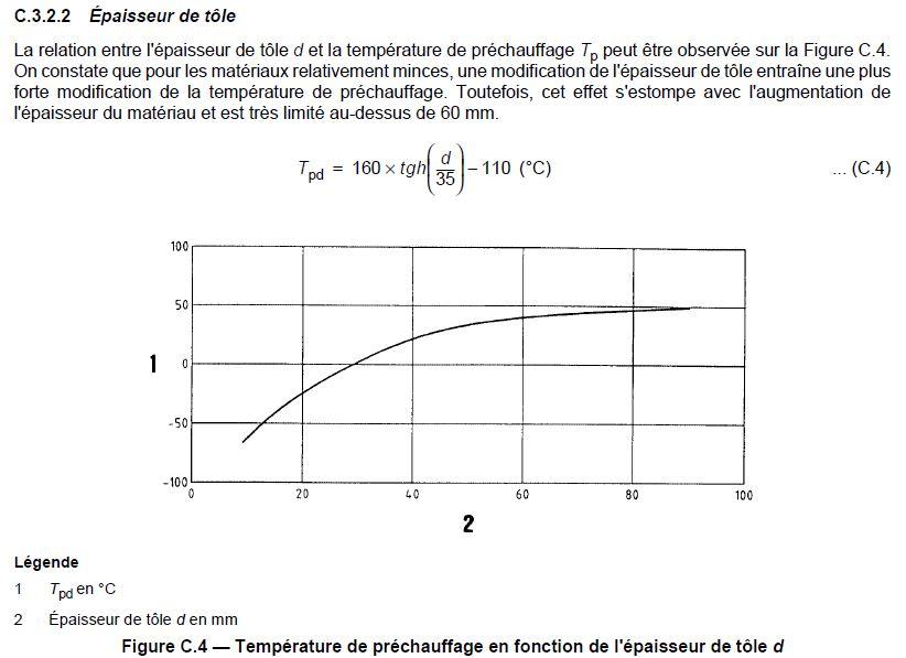 Relation épaisseur et température de préchauffage