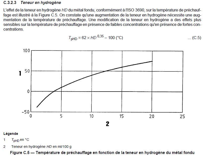 Relation hydrogène et température de préchauffage