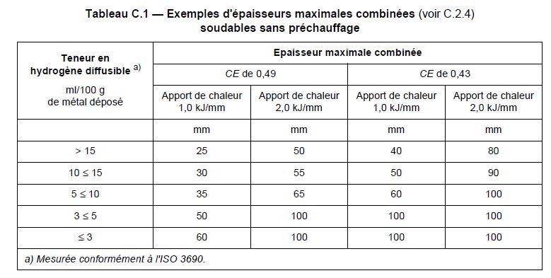 Tableau des épaisseurs maximales combinées sans préchauffage