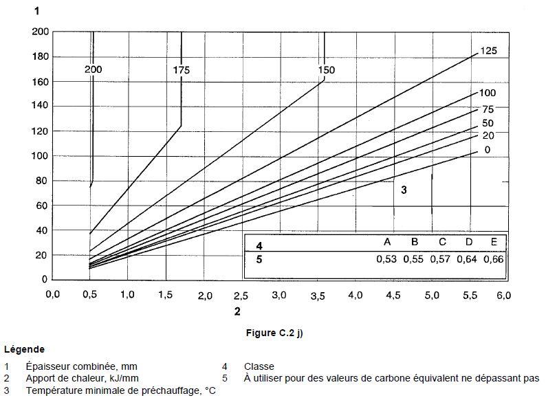 Tableau pour évaluer les températures de préchauffage 10