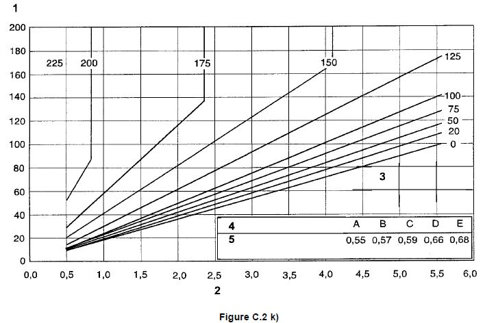 Tableau pour évaluer les températures de préchauffage 11