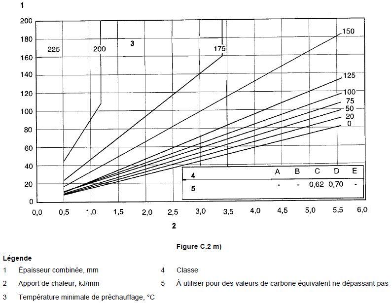 Tableau pour évaluer les températures de préchauffage 13