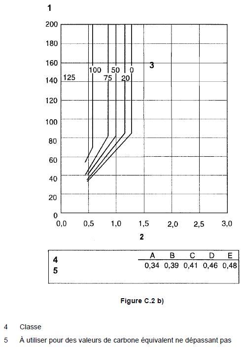 Tableau pour évaluer les températures de préchauffage 2