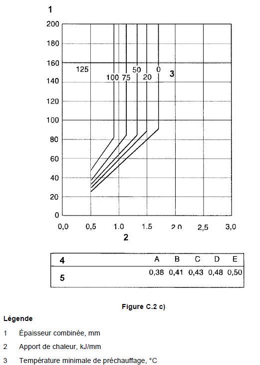 Tableau pour évaluer les températures de préchauffage 3
