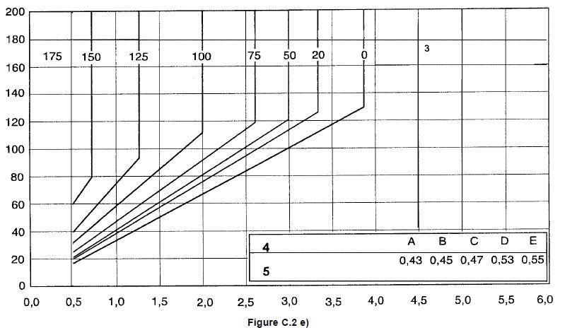 Tableau pour évaluer les températures de préchauffage 5