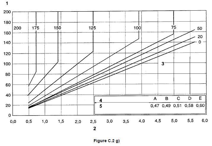 Tableau pour évaluer les températures de préchauffage 7