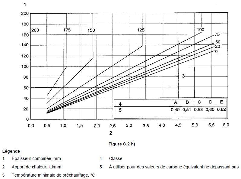Tableau pour évaluer les températures de préchauffage 8