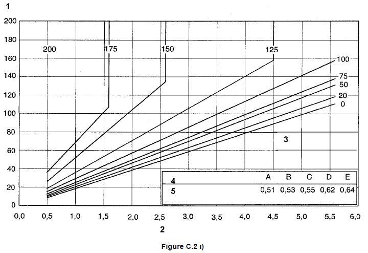 Tableau pour évaluer les températures de préchauffage 9