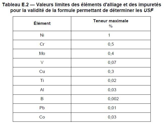 Tableau de validité de la formule 2