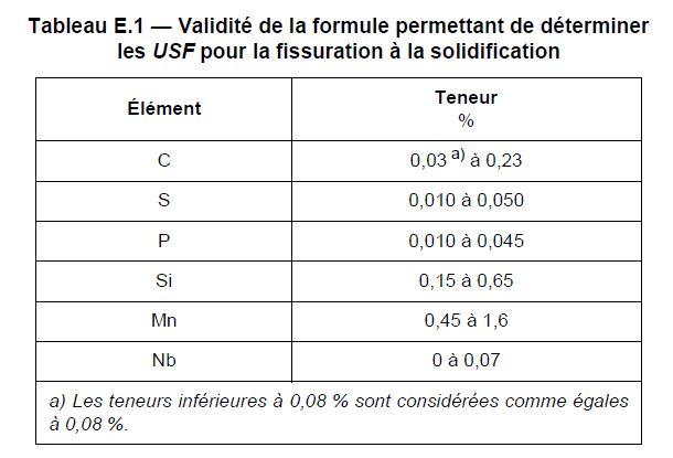 Tableau de validité de la formule